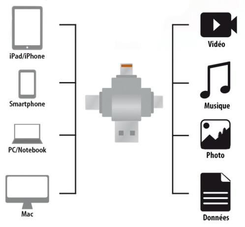 Lecteur Micro SD compatible connecteurs Lightning / Micro-USB / USB type C