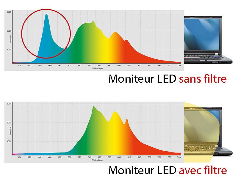 604e07f90d124 Lunettes anti-Lumière Bleue des écrans LED